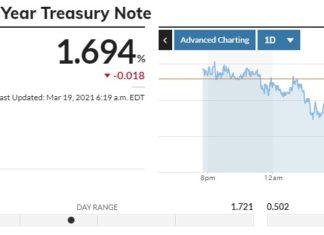 доходность облигаций упала