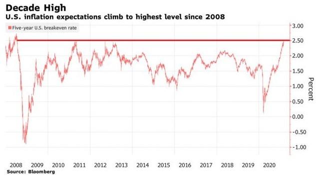график ожидания инфляции через 5 лет