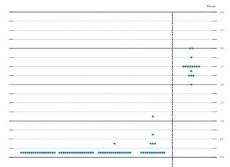 График динамики подьема учетной ставки от FED