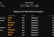 Аналитики высоко оценивают акции сети отелей WH