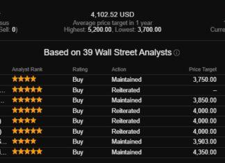 рейтинговые агентства любят амазон