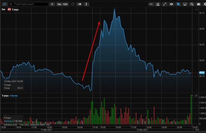 Рост акций AT&T на улучшении гайд-прогноза
