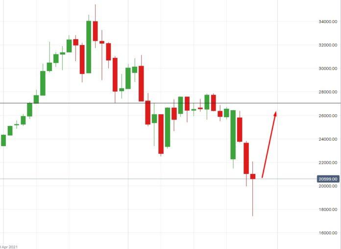 потенциал коррекций акций Bidu