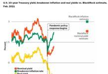 Фонд Blackrock считает что ставка будет повышаться медленно