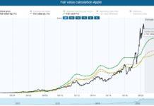 динамическая модель справедливой стоимости акций Эппл