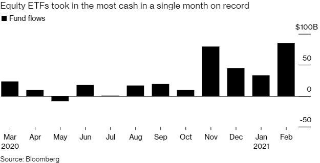 ETF фонды ставят рекорд привлечения наличных