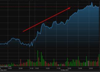 акции General Motors выросли 12 марта