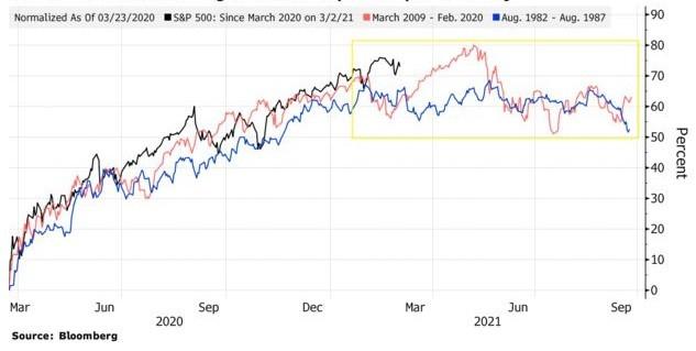 пример из истории в ралли на рынке акций