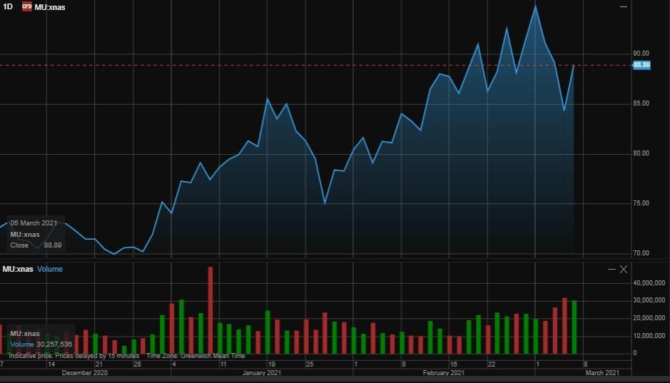 График акций Micron