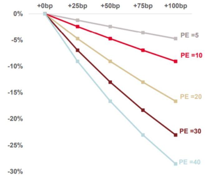 Модель падения Nasdaq 100