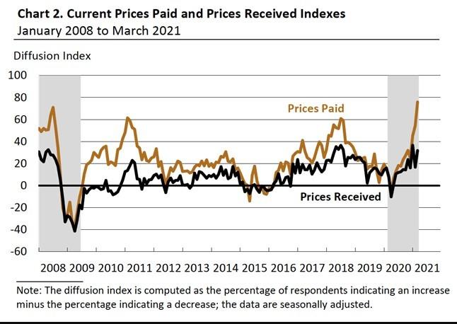 Признаки роста инфляции на графике