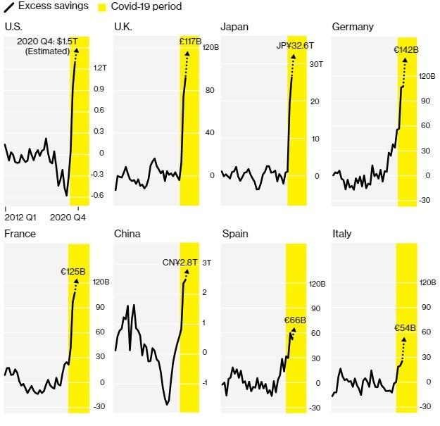 график доп сбережений по странам