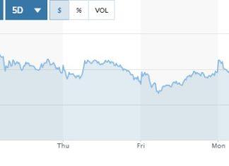 Рост акций Starbucks на премаркете