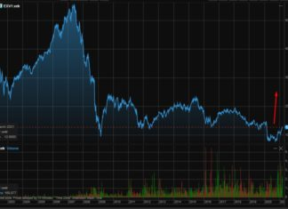 индекс stoxx 600 банки - етф