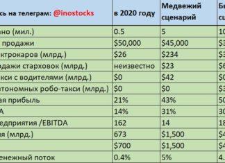 новая модель прогнозного расчета стоимости акций Тесла