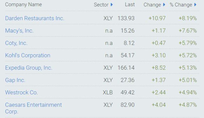 акции выросли 25 марта