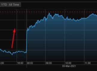 акции Фольксваген выросли после пересмотра UBS
