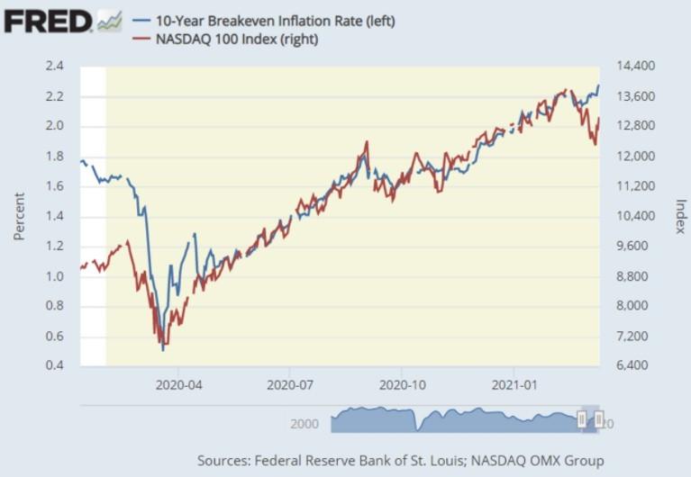 Куда может упасть Nasdaq, если доходность в 10-летних гос. облигациях достигнет 2%