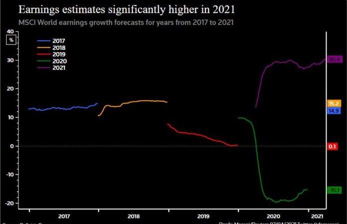 Ожидается сильный рост прибылей за 1 кв 2021