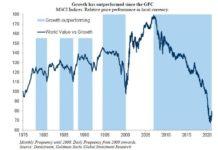 Акции роста уже несколько лет доминируют