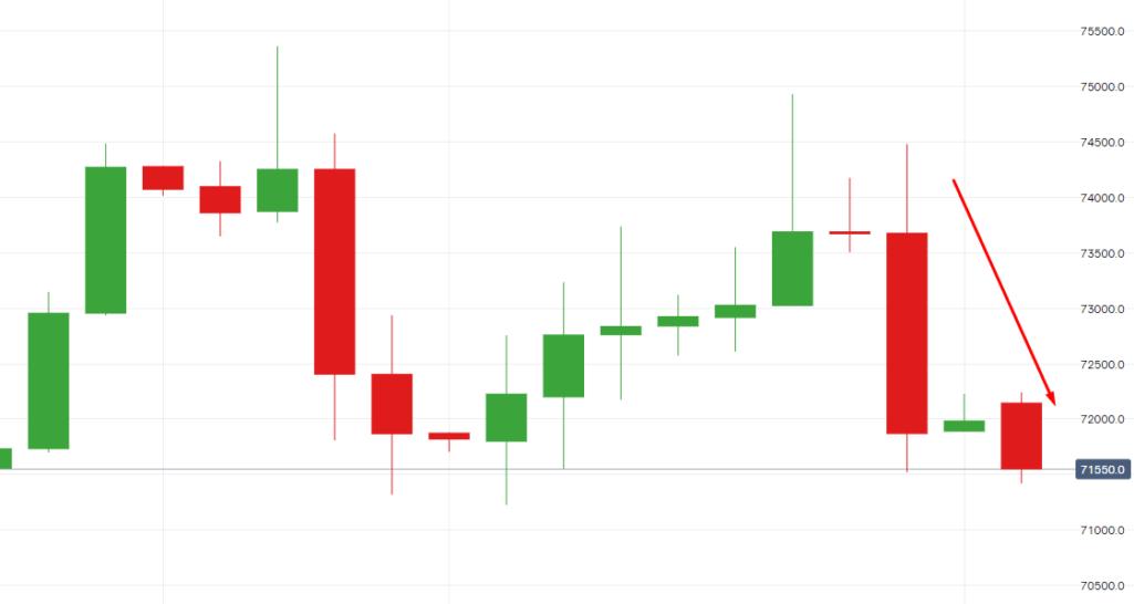 Акции Тесла демонстрируют падение на пред-маркете после отчета