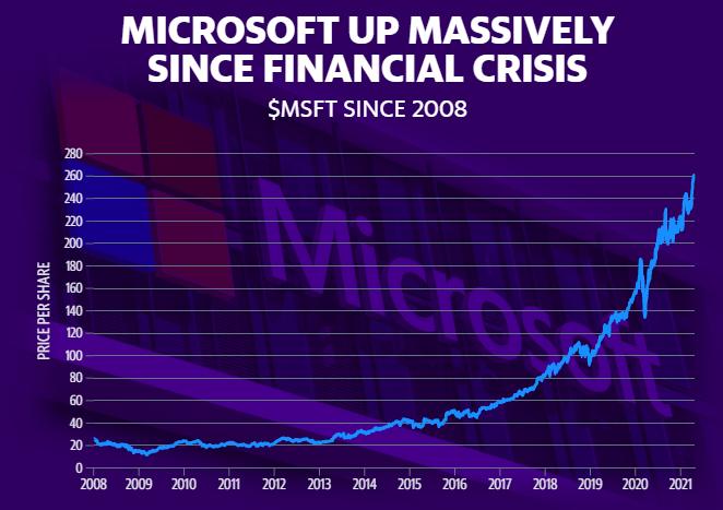 Акции майкрософт сильно выросли за последние 10 лет