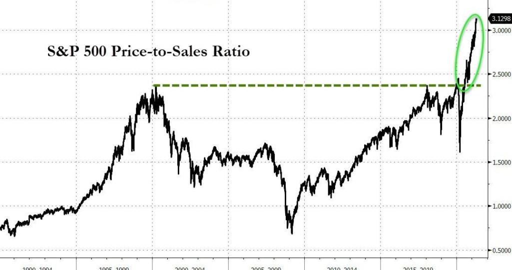 Безудержный рост показателя цена/к продажам на рынке акций (компании из SP 500)