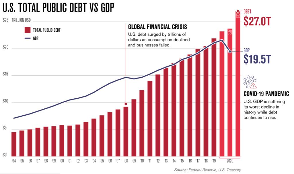Национальный долг США продолжает расти с катастрофической скоростью