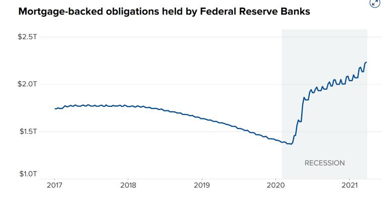 Ипотечные займы на балансе ФРС выросли до рискованных уровней