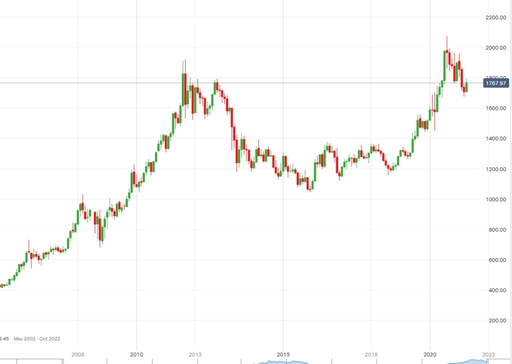 В то время как большинство других активов взлетели в небеса - золото все еще торгуется на уровнях 2010 - 2012 года