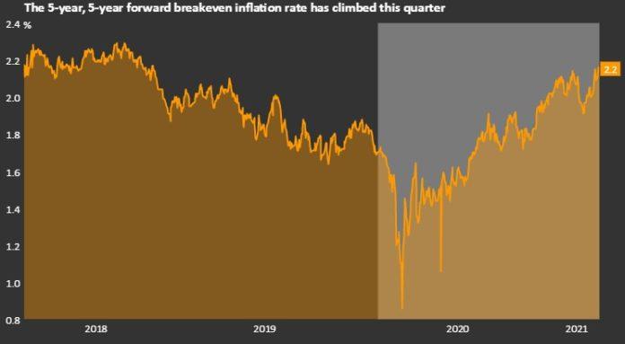 Инфляционный индикатор показывает ожидание роста