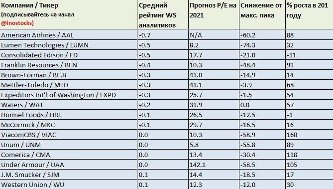 Список наименее популярных акций