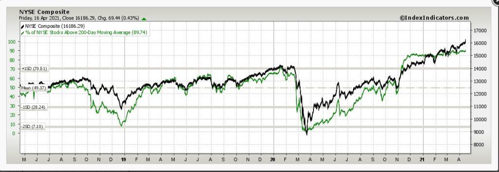 акции nyse выше 200 dma