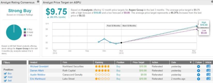 Прогноз аналитиков на цену акции