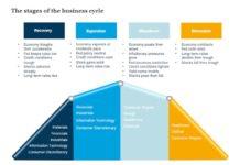 Доминирующие сектора по циклам экономики