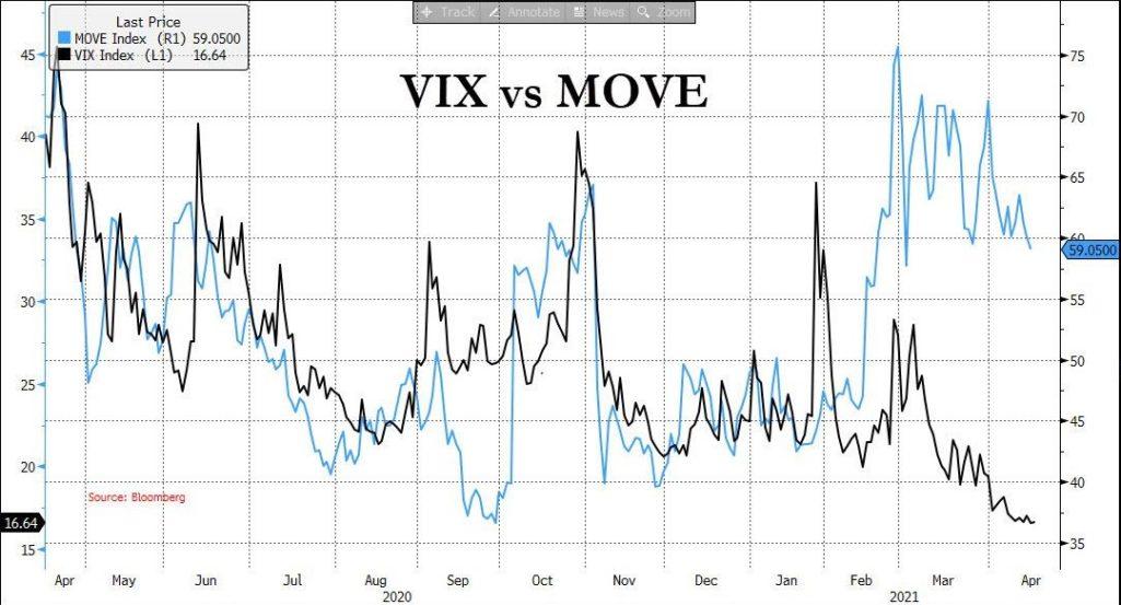индикатор Move указывает на вероятность повышения волатильности и коррекции рынка