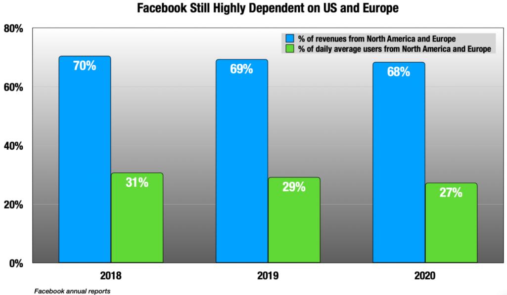 Процент, выручки Фейсбук из США и Европы
