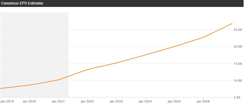 Консенсусный прогноз роста EPS компании Facebook