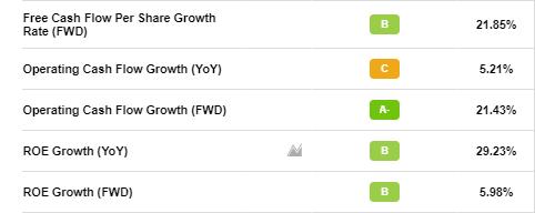 Почему Facebook (FB) великолепные акции роста