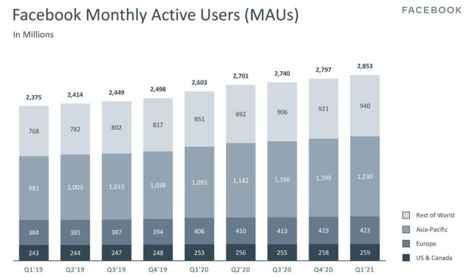 Рост пользователей сети Facebook - MAU (активные юзеры ежемесячно)