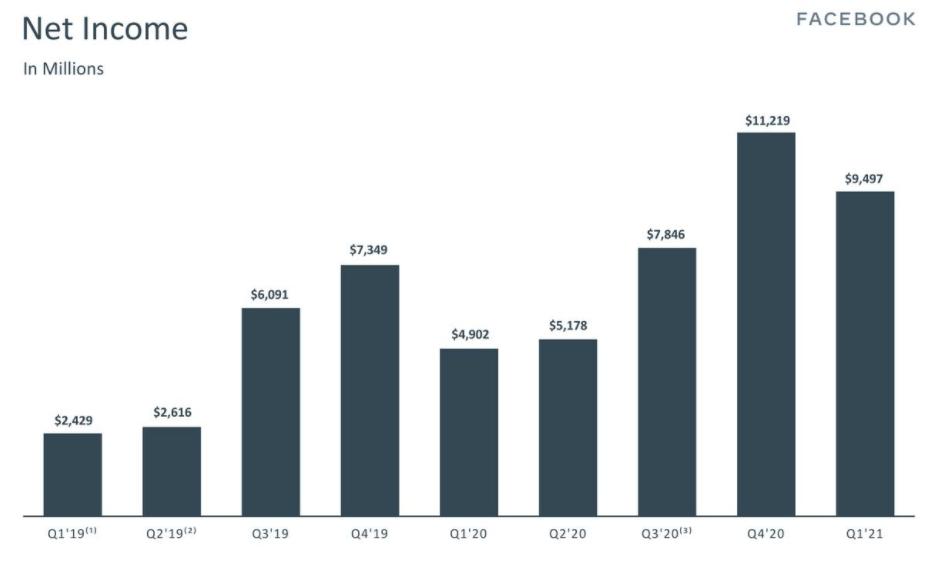 Поквартальные данные по чистой прибыли компании Facebook