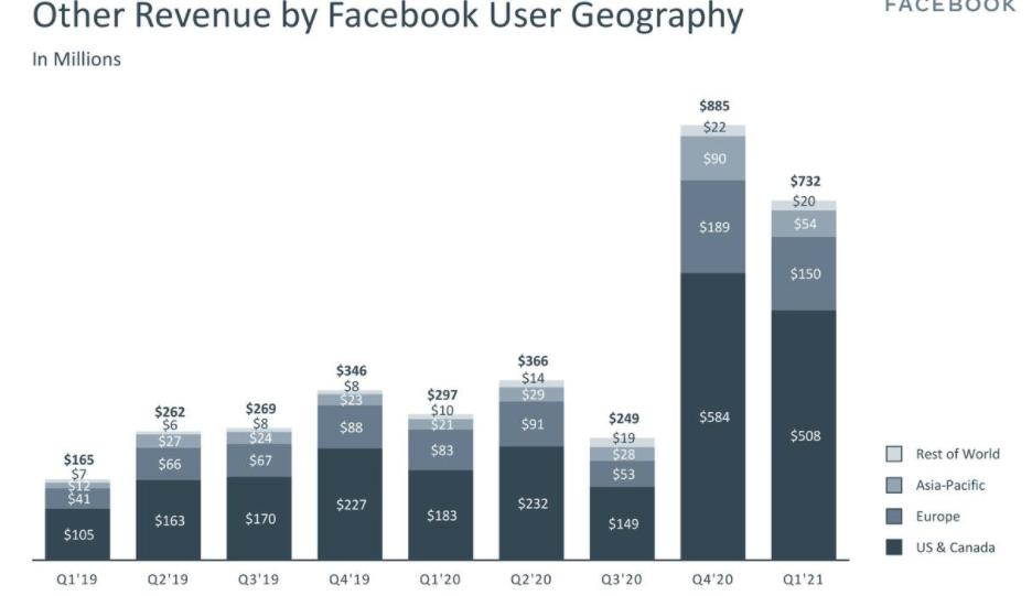 В последние 2 квартала наблюдается сильный рост не рекламной выручки Facebook